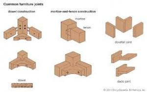 Furniture Joint